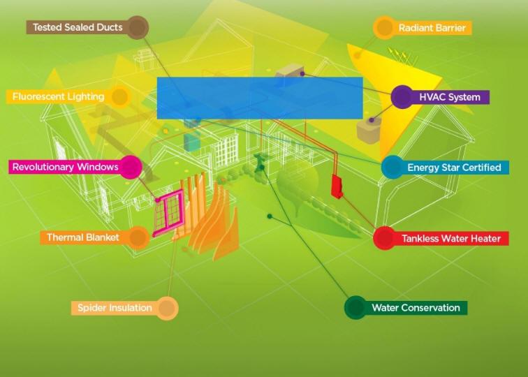 Energy Start Planning-Preconstruction Inspection